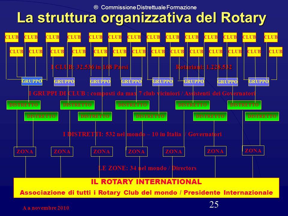 ® Commissione Distrettuale Formazione 25 La struttura organizzativa del Rotary CLUB GRUPPO DISTRETTO ZONA IL ROTARY INTERNATIONAL Associazione di tutt