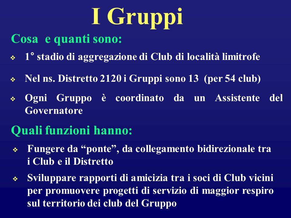 I Gruppi 1° stadio di aggregazione di Club di località limitrofe Nel ns. Distretto 2120 i Gruppi sono 13 (per 54 club) Quali funzioni hanno: Sviluppar
