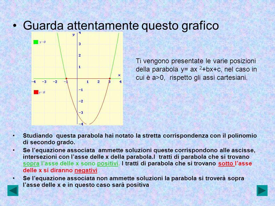 Guarda attentamente questo grafico Ti vengono presentate le varie posizioni della parabola y= ax 2 +bx+c, nel caso in cui è a>0, rispetto gli assi car