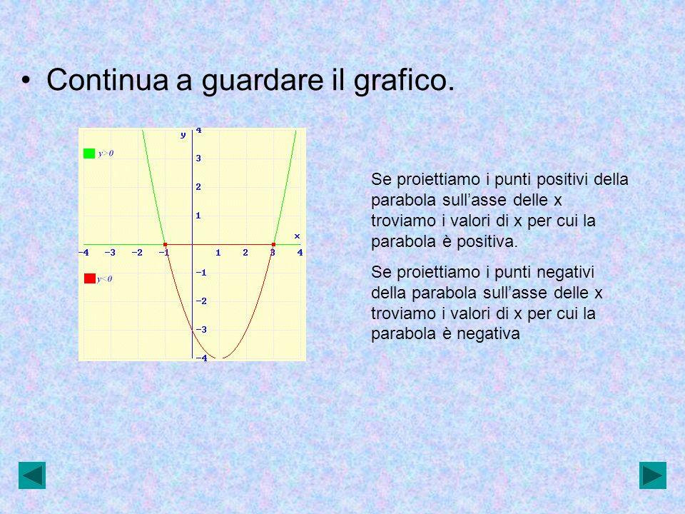 Continua a guardare il grafico. Se proiettiamo i punti positivi della parabola sullasse delle x troviamo i valori di x per cui la parabola è positiva.