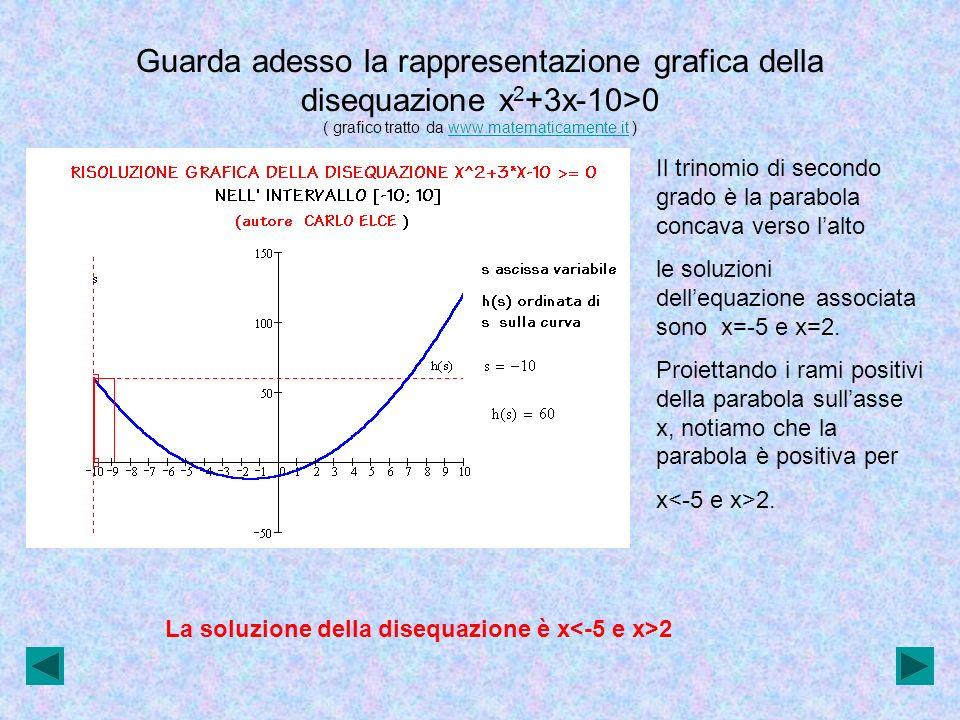 Guarda adesso la rappresentazione grafica della disequazione x 2 +3x-10>0 ( grafico tratto da www.matematicamente.it )www.matematicamente.it Il trinom