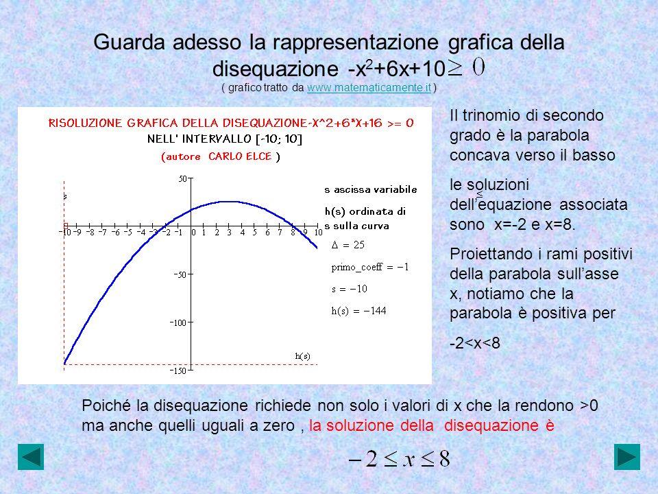 Guarda adesso la rappresentazione grafica della disequazione x 2- 6x+9 ( grafico tratto da www.matematicamente.it )www.matematicamente.it Il trinomio di secondo grado è la parabola concava verso lalto con vertice sullasse delle x, infatti le soluzioni dellequazione associata sono coincidenti x= 3 Proiettando i rami positivi della parabola sullasse x, notiamo che la parabola è positiva per x 3 Poiché la disequazione richiede non solo i valori di x che la rendono >0 ma anche quelli uguali a zero, la soluzione della disequazione è