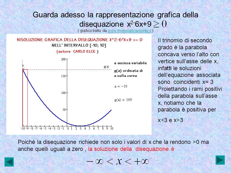 Guarda adesso la rappresentazione grafica della disequazione x 2- 6x+15 ( grafico tratto da www.matematicamente.it )www.matematicamente.it Il trinomio di secondo grado è la parabola concava verso lalto che non tocca lasse delle x, infatti dellequazione associata non ammette soluzioni.