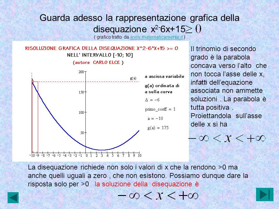 Guarda adesso la rappresentazione grafica della disequazione x 2- 6x+15 ( grafico tratto da www.matematicamente.it )www.matematicamente.it Il trinomio