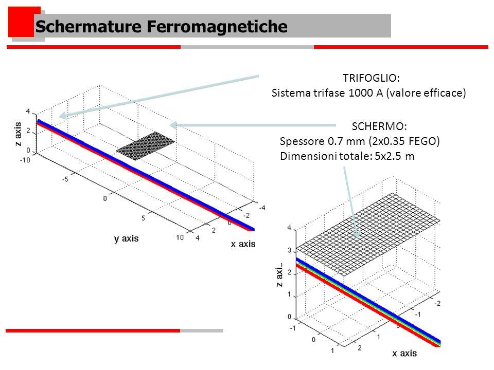 TRIFOGLIO: Sistema trifase 1000 A (valore efficace) SCHERMO: Spessore 0.7 mm (2x0.35 FEGO) Dimensioni totale: 5x2.5 m Schermature Ferromagnetiche