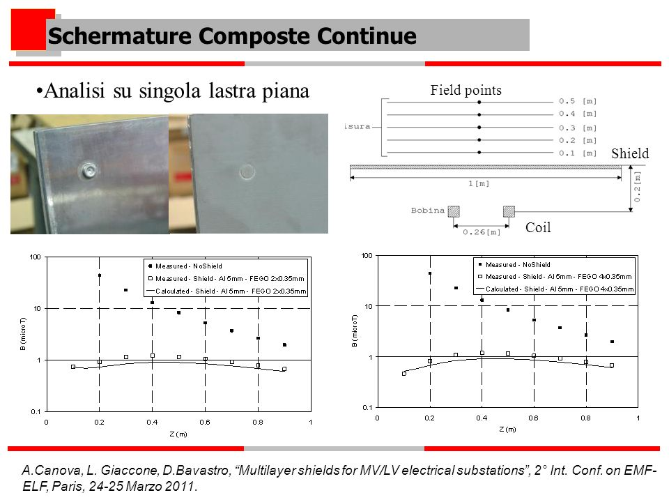 Schermature Composte Continue Analisi su singola lastra piana Field points Shield Coil A.Canova, L. Giaccone, D.Bavastro, Multilayer shields for MV/LV