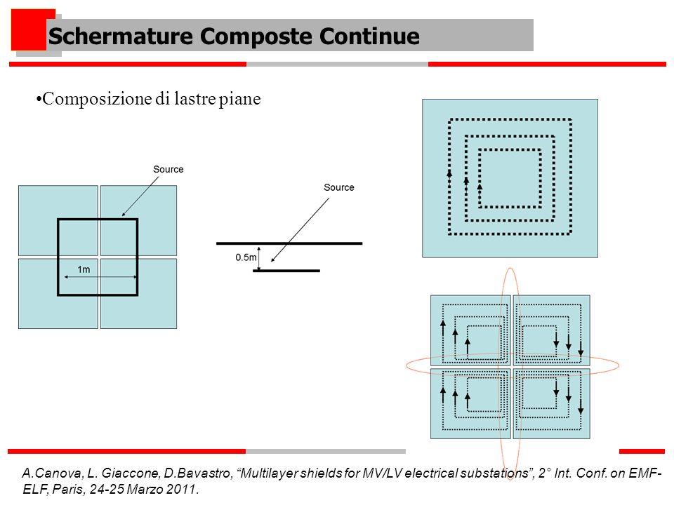 Schermature Composte Continue Composizione di lastre piane A.Canova, L. Giaccone, D.Bavastro, Multilayer shields for MV/LV electrical substations, 2°