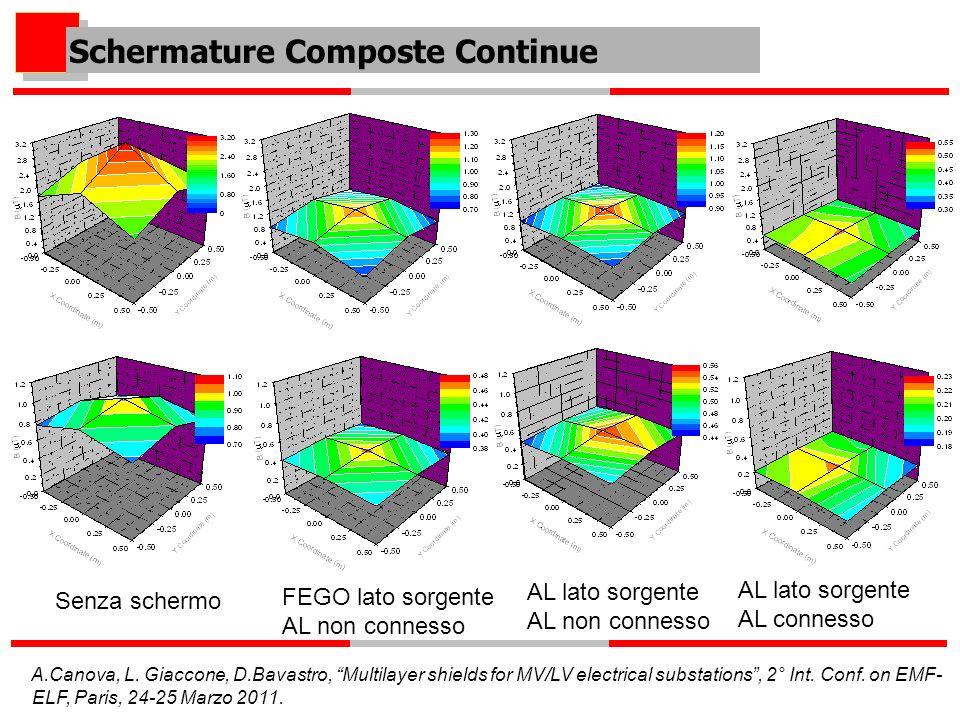 Schermature Composte Continue Senza schermo FEGO lato sorgente AL non connesso AL lato sorgente AL non connesso AL lato sorgente AL connesso A.Canova, L.