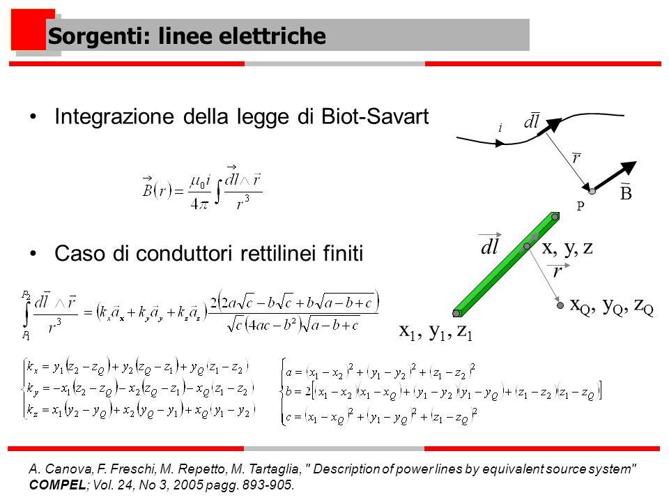 Integrazione della legge di Biot-Savart Sorgenti: linee elettriche Caso di conduttori rettilinei finiti r dl i P B r x Q, y Q, z Q x 1, y 1, z 1 x, y,