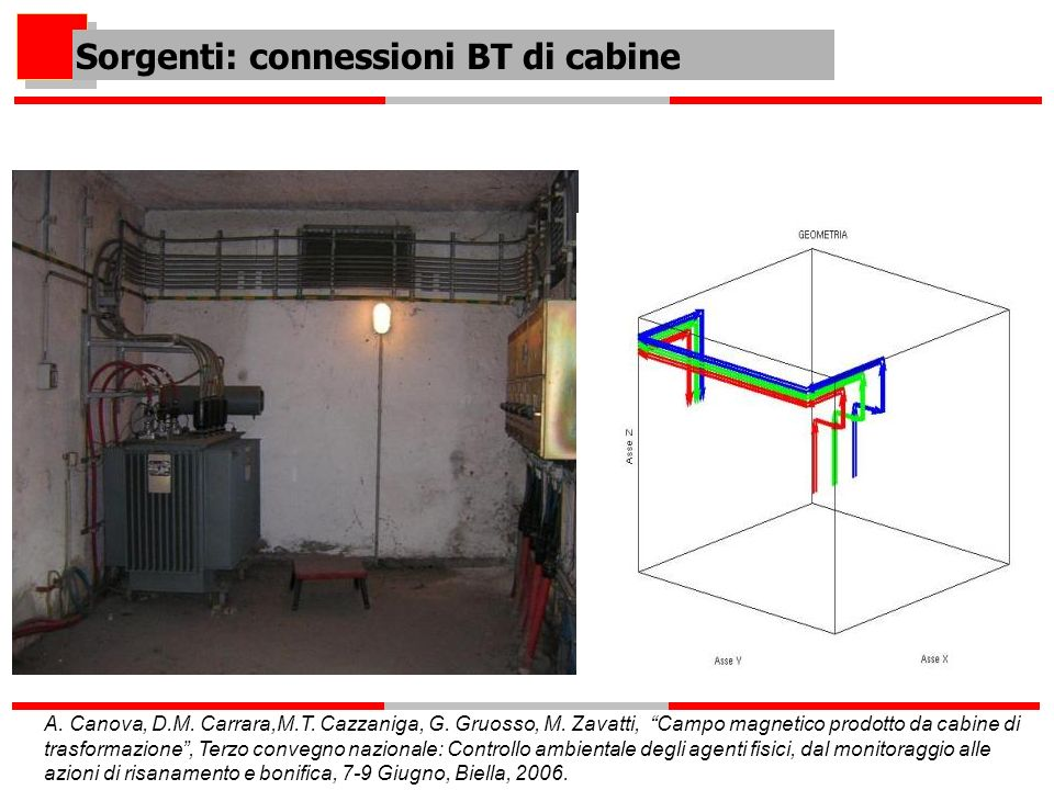 Induzione magnetica al livello del pavimento del locale sopra la cabina MeasuredComputed Measured Computed Induzione magnetica a 50 cm dal pavimento del locale sopra la cabina Sorgenti: Cabine MT/BT.