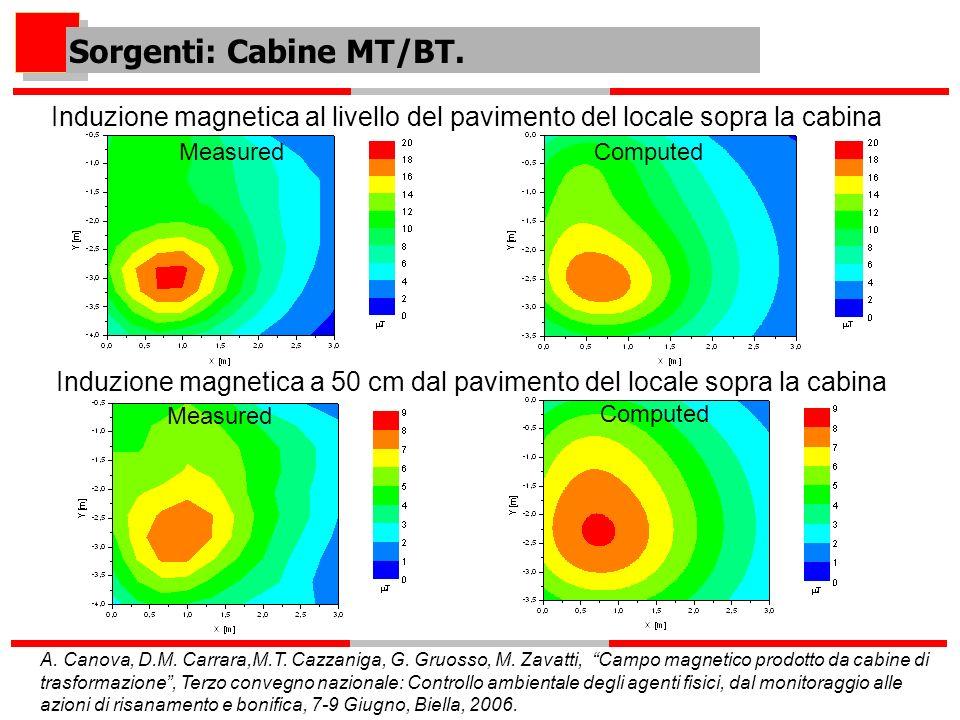 Induzione magnetica al livello del pavimento del locale sopra la cabina MeasuredComputed Measured Computed Induzione magnetica a 50 cm dal pavimento d