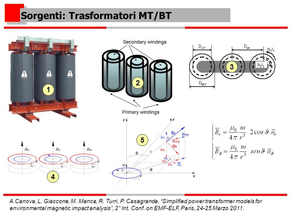 Sorgenti: Trasformatori MT/BT 1 2 3 4 5 A.Canova, L. Giaccone, M. Manca, R. Turri, P. Casagrande, Simplified power transformer models for environmenta