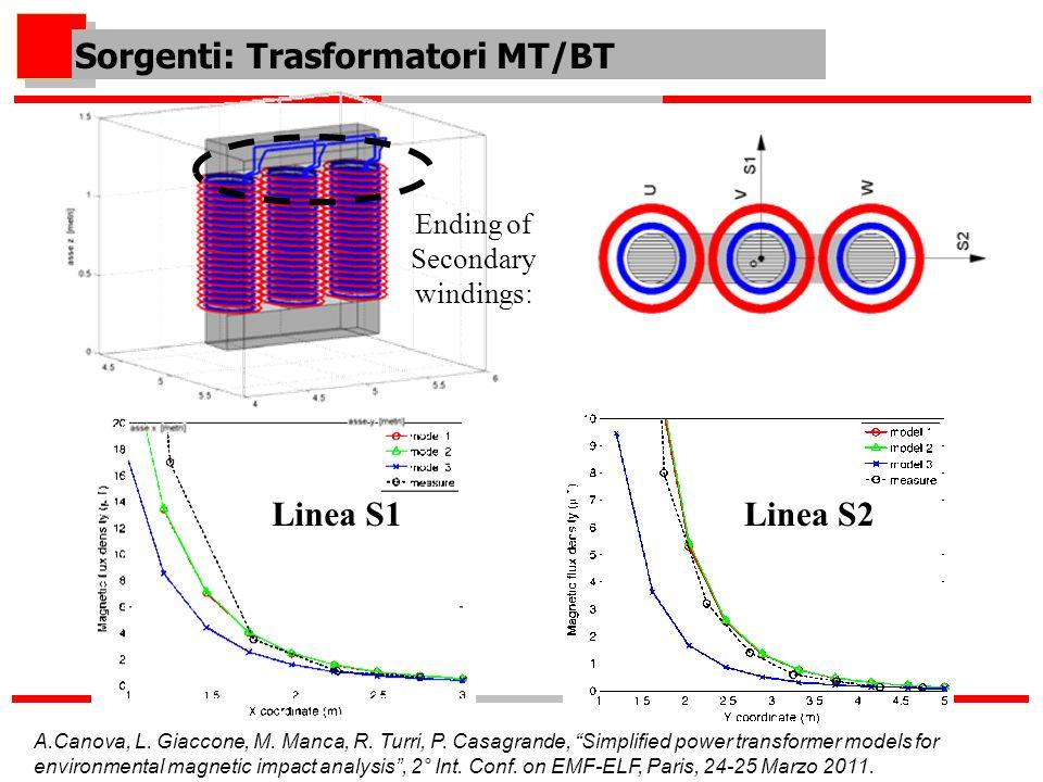Sorgenti: Trasformatori MT/BT Linea S1Linea S2 Ending of Secondary windings: A.Canova, L. Giaccone, M. Manca, R. Turri, P. Casagrande, Simplified powe