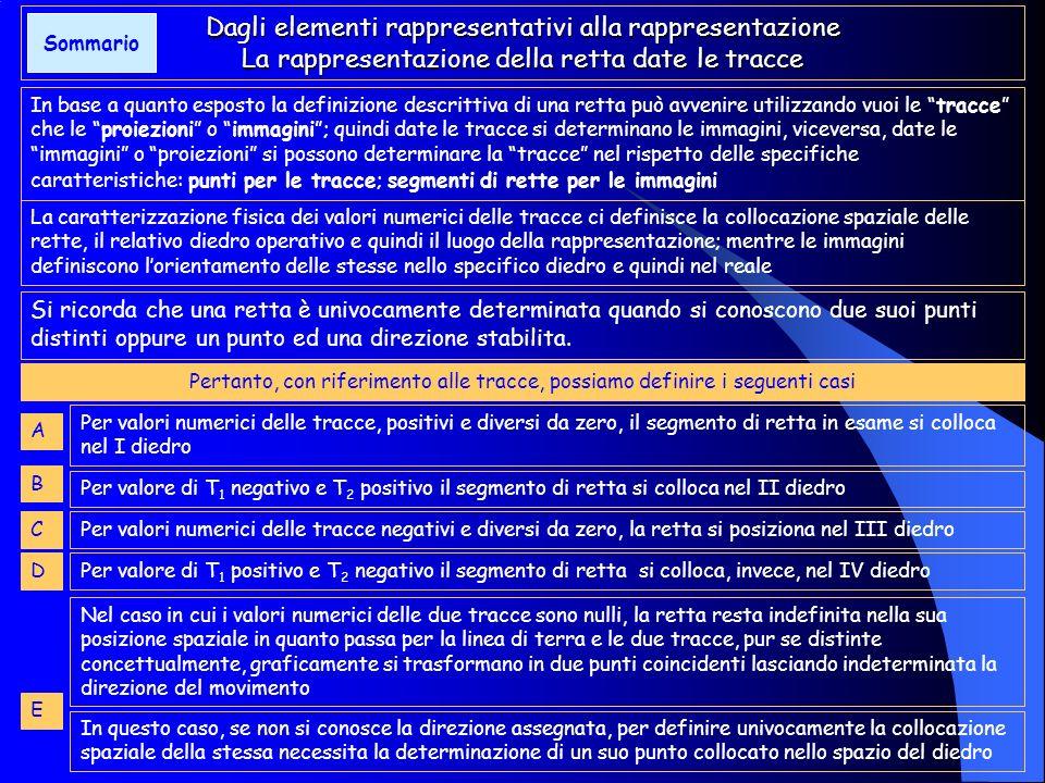 Gli elementi rappresentativi della retta e relative caratteristiche: tabella riassuntiva Gli elementi rappresentativi della retta e relative caratteri
