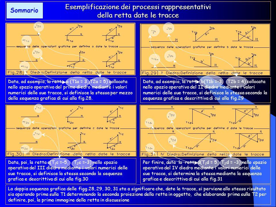 Dagli elementi rappresentativi alla rappresentazione La rappresentazione della retta date le tracce In base a quanto esposto la definizione descrittiv