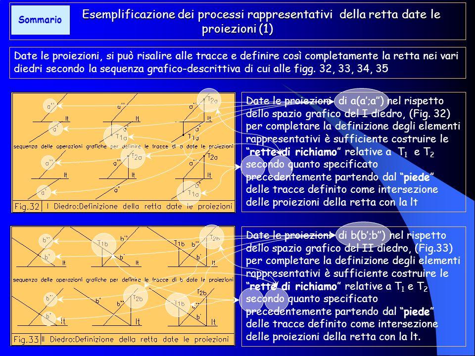 Esemplificazione dei processi rappresentativi della retta date le tracce Data, ad esempio, la retta a (T1a = 3, T2a = 5) collocata nello spazio operat