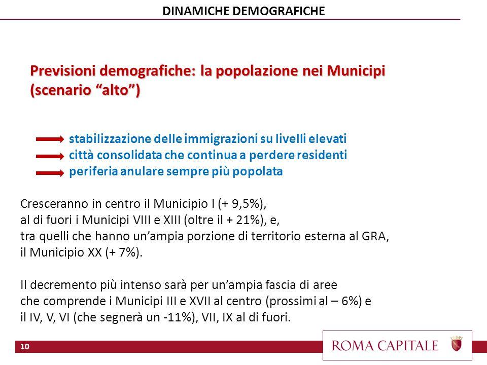 Previsioni demografiche: la popolazione nei Municipi (scenario alto) 10 DINAMICHE DEMOGRAFICHE stabilizzazione delle immigrazioni su livelli elevati città consolidata che continua a perdere residenti periferia anulare sempre più popolata Cresceranno in centro il Municipio I (+ 9,5%), al di fuori i Municipi VIII e XIII (oltre il + 21%), e, tra quelli che hanno unampia porzione di territorio esterna al GRA, il Municipio XX (+ 7%).