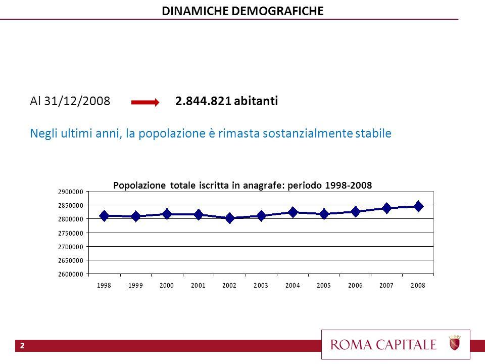 Al 31/12/2008 2.844.821 abitanti Negli ultimi anni, la popolazione è rimasta sostanzialmente stabile Popolazione totale iscritta in anagrafe: periodo 1998-2008 2 DINAMICHE DEMOGRAFICHE