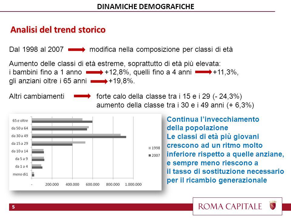 Dal 1998 al 2007 modifica nella composizione per classi di età Aumento delle classi di età estreme, soprattutto di età più elevata: i bambini fino a 1 anno +12,8%, quelli fino a 4 anni+11,3%, gli anziani oltre i 65 anni +19,8%.