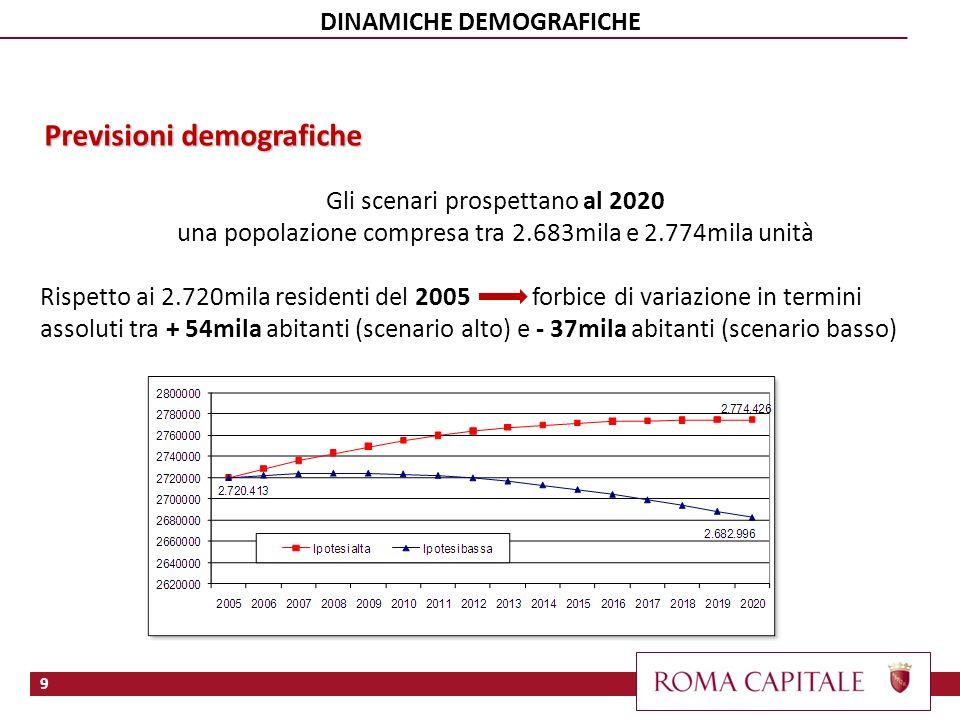 Gli scenari prospettano al 2020 una popolazione compresa tra 2.683mila e 2.774mila unità Rispetto ai 2.720mila residenti del 2005 forbice di variazione in termini assoluti tra + 54mila abitanti (scenario alto) e - 37mila abitanti (scenario basso) Previsioni demografiche 9 DINAMICHE DEMOGRAFICHE