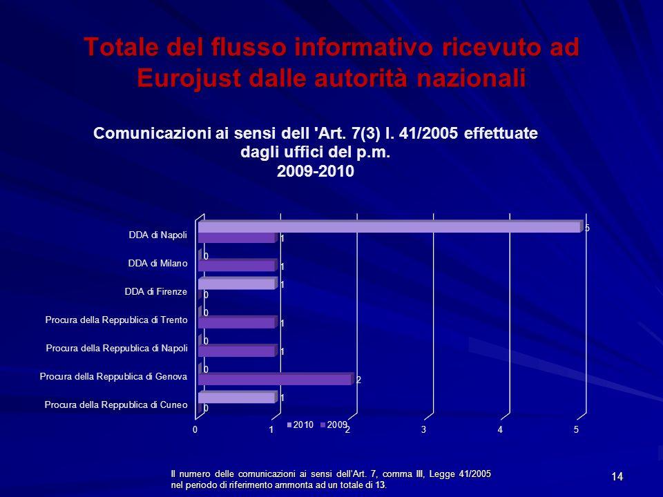 Il numero delle comunicazioni ai sensi dellArt. 7, comma III, Legge 41/2005 nel periodo di riferimento ammonta ad un totale di 13. 14 Totale del fluss