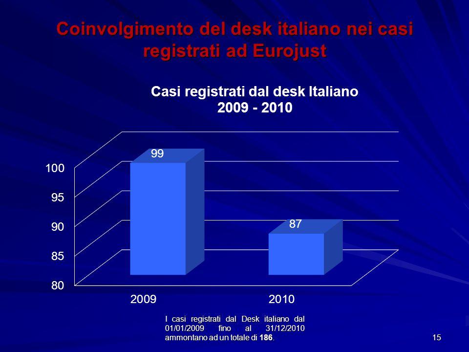 I casi registrati dal Desk italiano dal 01/01/2009 fino al 31/12/2010 ammontano ad un totale di 186. 15 Coinvolgimento del desk italiano nei casi regi