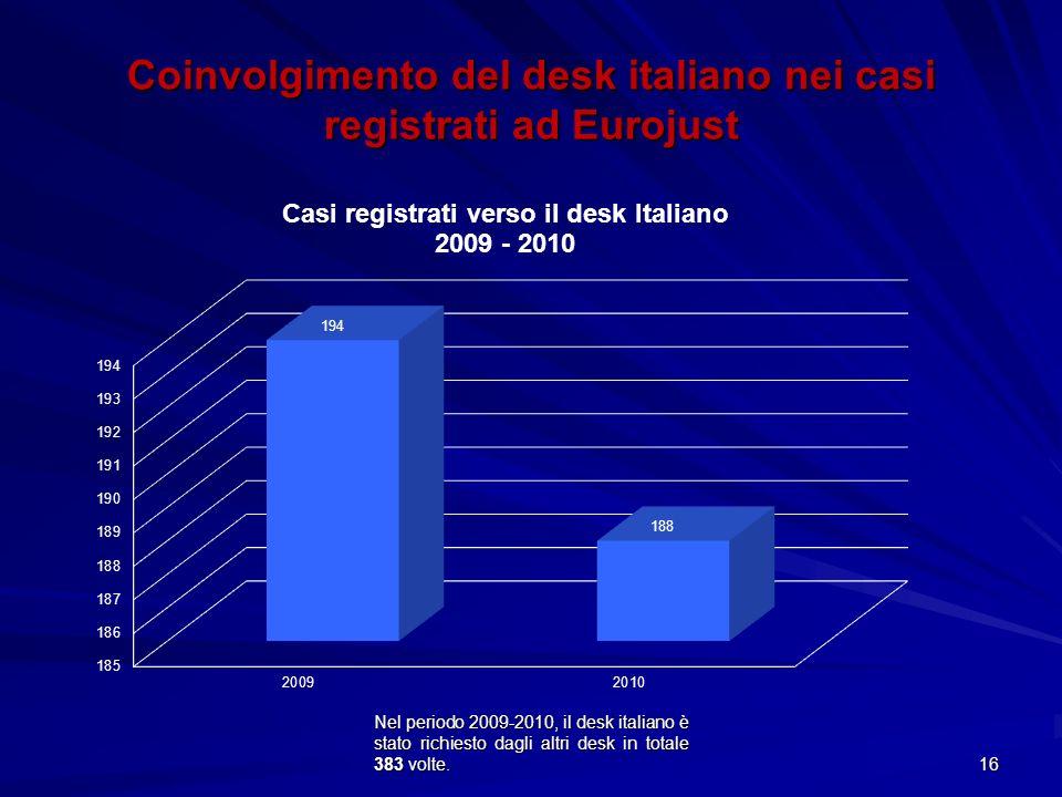 Nel periodo 2009-2010, il desk italiano è stato richiesto dagli altri desk in totale 383 volte. 16 Coinvolgimento del desk italiano nei casi registrat