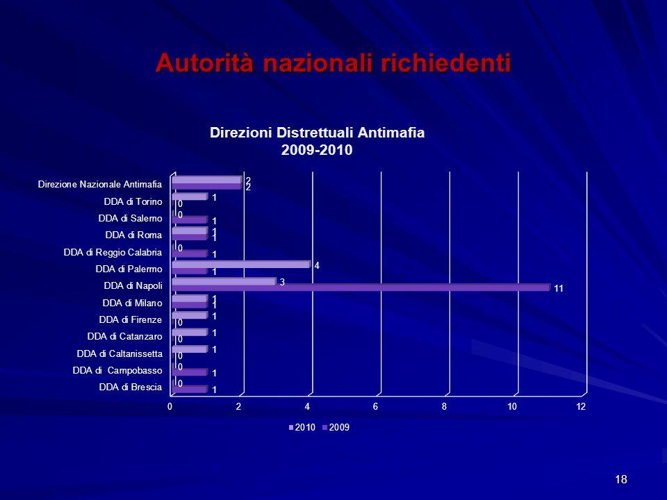 18 Autorità nazionali richiedenti