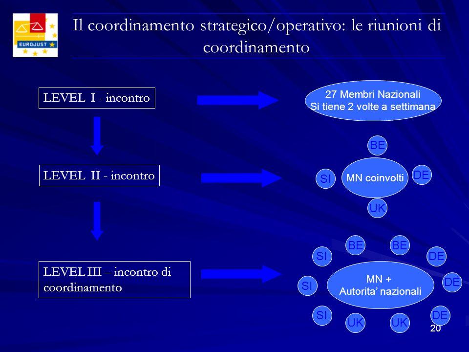 20 Il coordinamento strategico/operativo: le riunioni di coordinamento LEVEL I - incontro 27 Membri Nazionali Si tiene 2 volte a settimana MN coinvolt