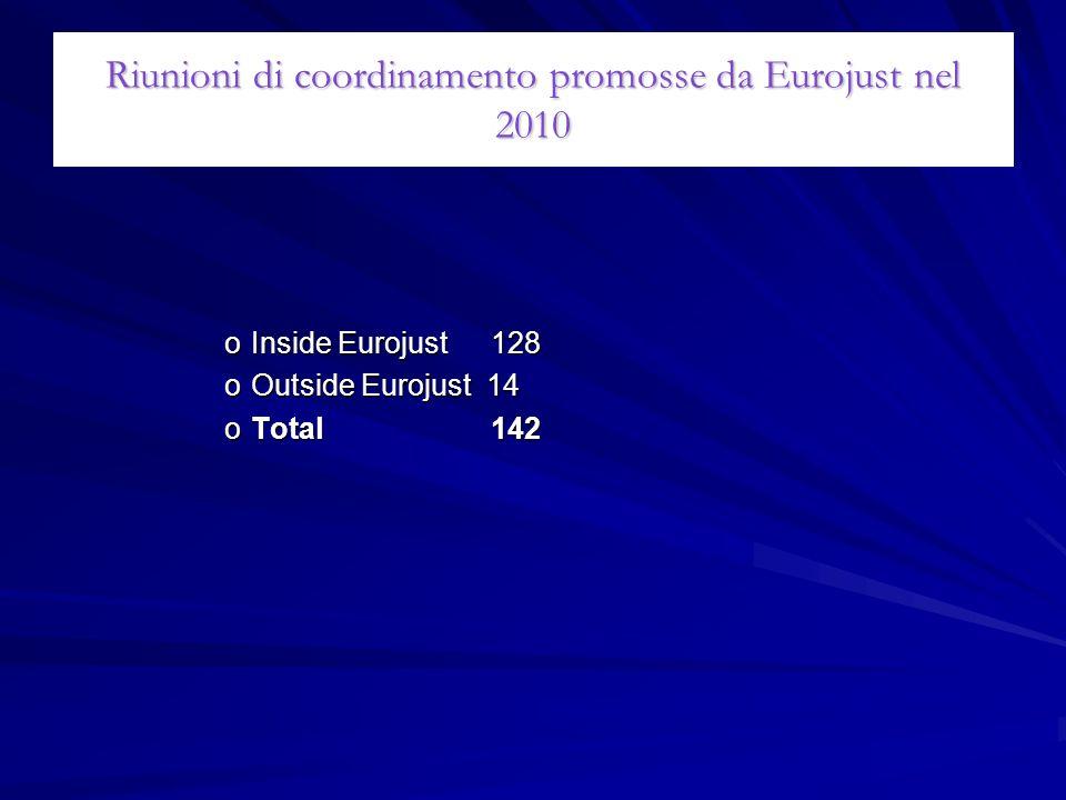 Riunioni di coordinamento promosse da Eurojust nel 2010 oInside Eurojust128 oOutside Eurojust 14 oTotal142