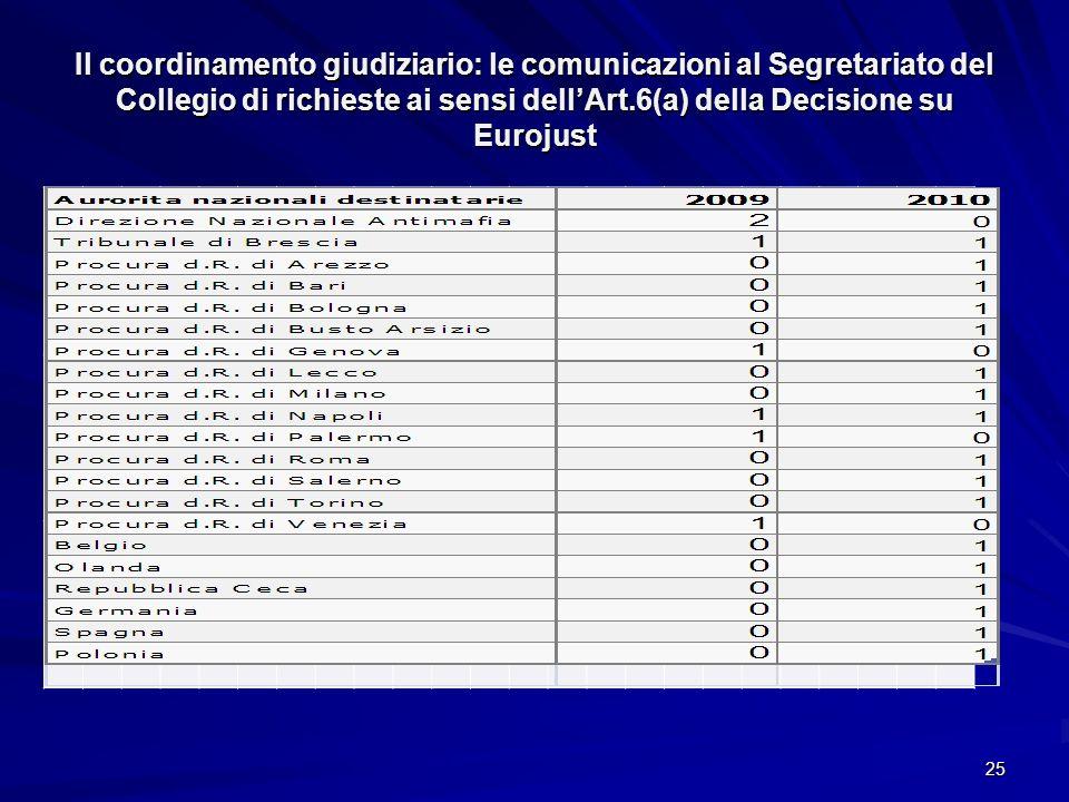 25 Il coordinamento giudiziario: le comunicazioni al Segretariato del Collegio di richieste ai sensi dellArt.6(a) della Decisione su Eurojust