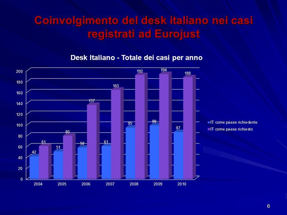 6 Coinvolgimento del desk italiano nei casi registrati ad Eurojust