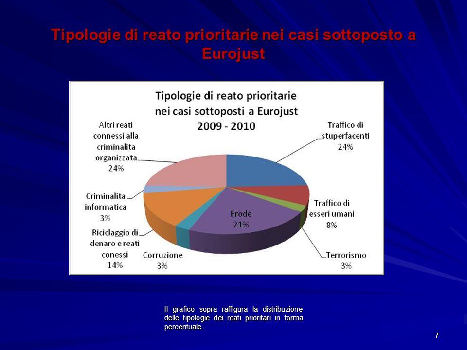 Il grafico sopra raffigura la distribuzione delle tipologie dei reati prioritari in forma percentuale. 7 Tipologie di reato prioritarie nei casi sotto