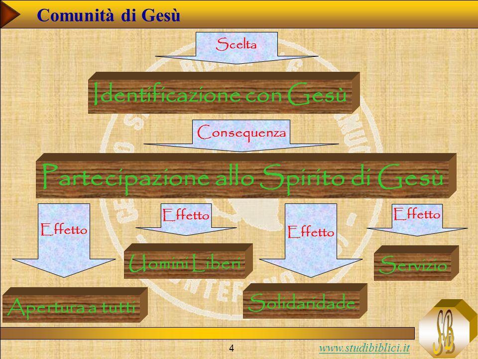 www.studibiblici.it 4 Comunità di Gesù Identificazione con Gesù Partecipazione allo Spirito di Gesù Uomini Liberi Apertura a tutti Solidaridade Conseq