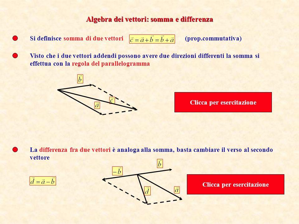 Si definisce somma di due vettori(prop.commutativa) Visto che i due vettori addendi possono avere due direzioni differenti la somma si effettua con la regola del parallelogramma La differenza fra due vettori è analoga alla somma, basta cambiare il verso al secondo vettore Algebra dei vettori: somma e differenza Clicca per esercitazione