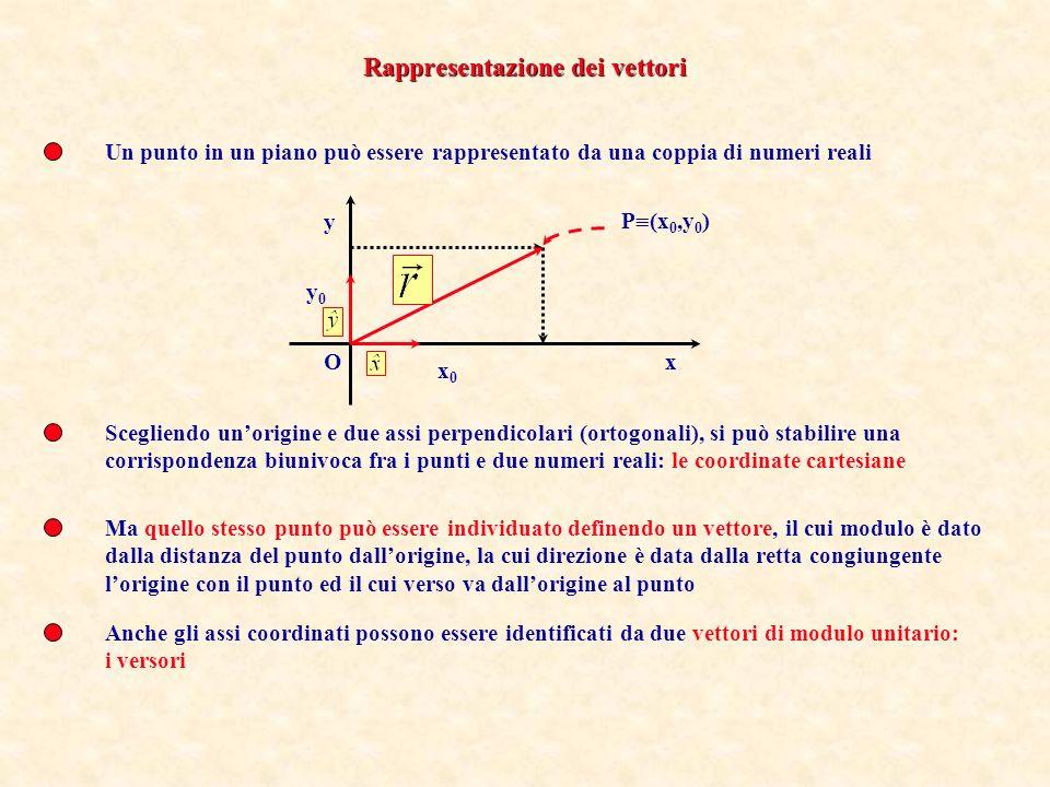Un punto in un piano può essere rappresentato da una coppia di numeri reali Scegliendo unorigine e due assi perpendicolari (ortogonali), si può stabilire una corrispondenza biunivoca fra i punti e due numeri reali: le coordinate cartesiane P (x 0,y 0 ) x0x0 y0y0 x y O Ma quello stesso punto può essere individuato definendo un vettore, il cui modulo è dato dalla distanza del punto dallorigine, la cui direzione è data dalla retta congiungente lorigine con il punto ed il cui verso va dallorigine al punto Anche gli assi coordinati possono essere identificati da due vettori di modulo unitario: i versori Rappresentazione dei vettori