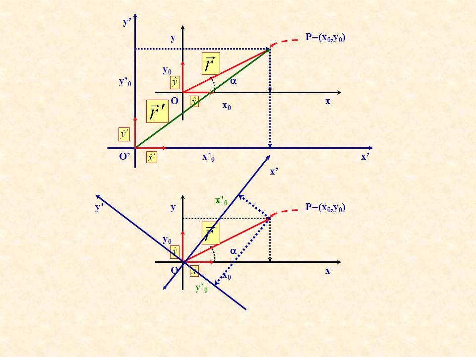 Tecnicamente lespressioneè una combinazione lineare Abbiamo cioè rappresentato il vettorein termini dei versori E le componenti x 0 e y 0 sono i coeff