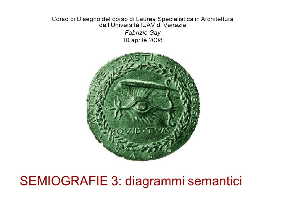SEMIOGRAFIE 3: diagrammi semantici Corso di Disegno del corso di Laurea Specialistica in Architettura dellUniversità IUAV di Venezia Fabrizio Gay 10 a