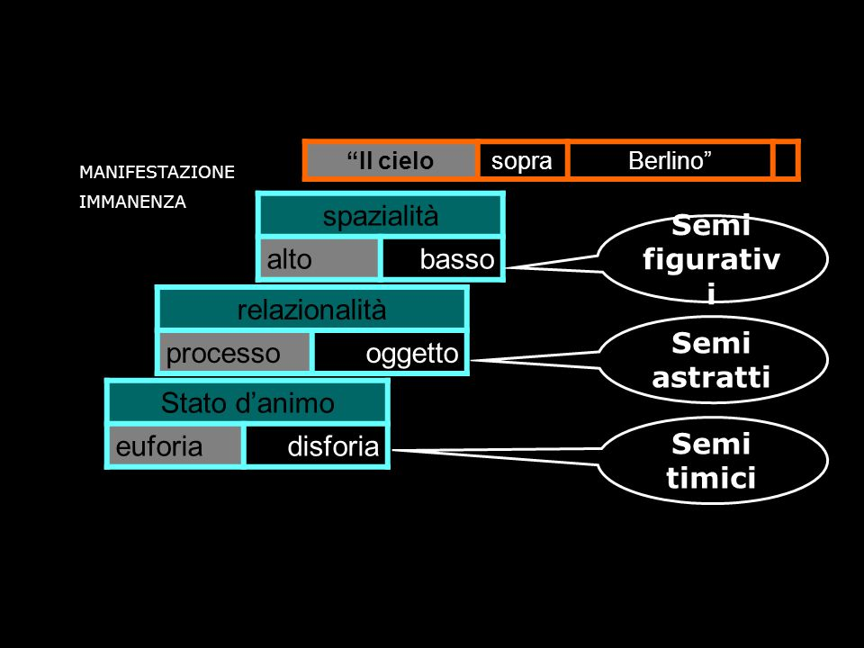 Il cielosopraBerlino spazialità altobasso relazionalità processooggetto Stato danimo euforiadisforia MANIFESTAZIONE IMMANENZA Semi figurativ i Semi as