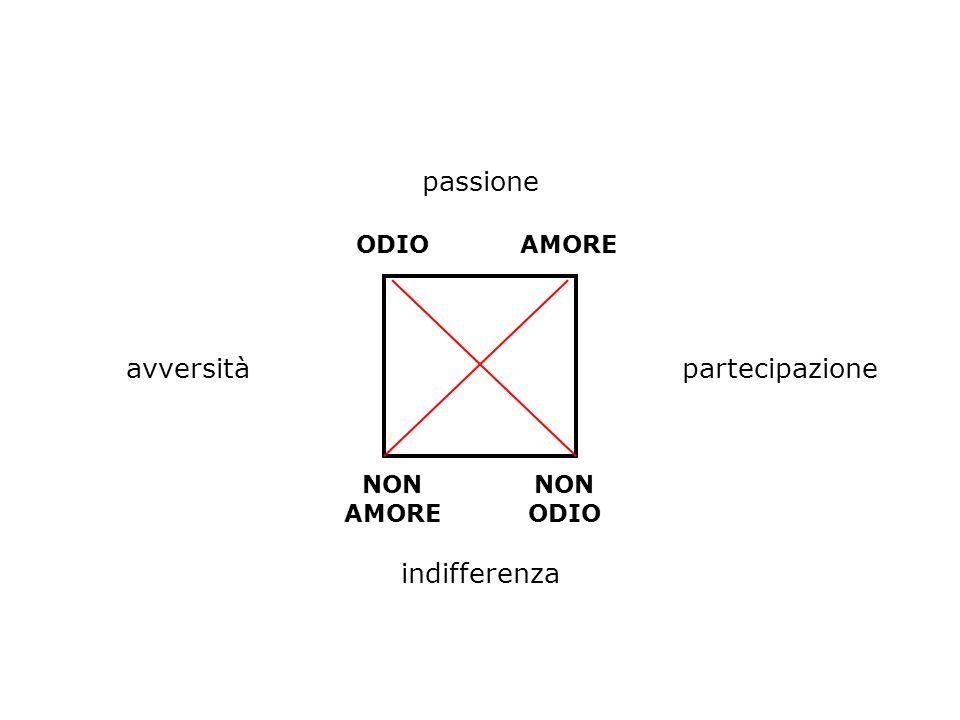 ODIOAMORE NON AMORE NON ODIO passione indifferenza avversitàpartecipazione