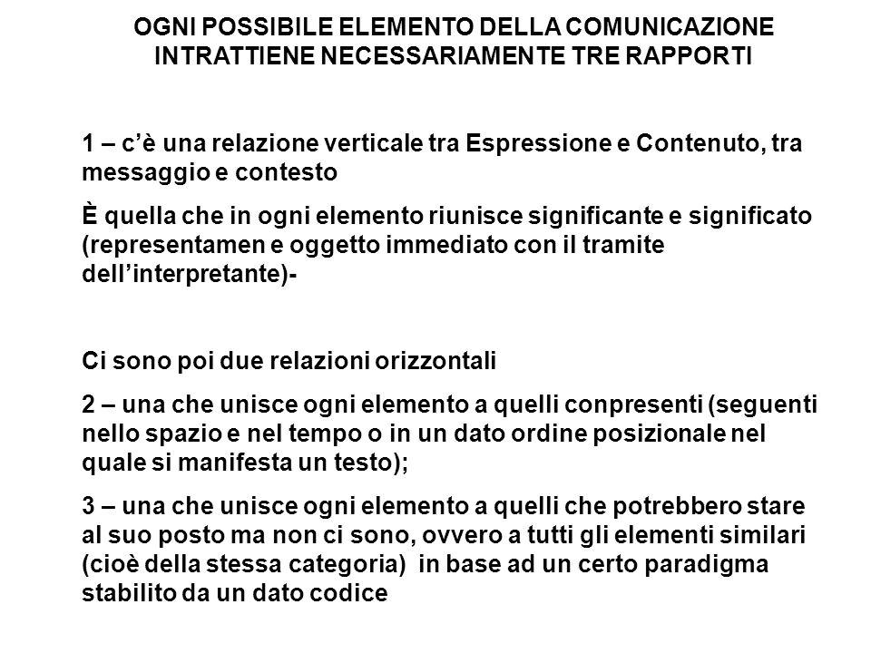OGNI POSSIBILE ELEMENTO DELLA COMUNICAZIONE INTRATTIENE NECESSARIAMENTE TRE RAPPORTI 1 – cè una relazione verticale tra Espressione e Contenuto, tra m