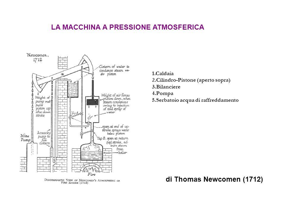 1.Caldaia 2.Cilindro-Pistone (aperto sopra) 3.Bilanciere 4.Pompa 5.Serbatoio acqua di raffreddamento LA MACCHINA A PRESSIONE ATMOSFERICA di Thomas Newcomen (1712)