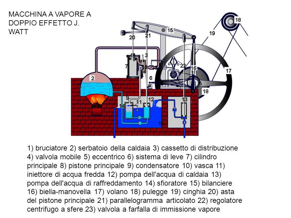 1) bruciatore 2) serbatoio della caldaia 3) cassetto di distribuzione 4) valvola mobile 5) eccentrico 6) sistema di leve 7) cilindro principale 8) pis