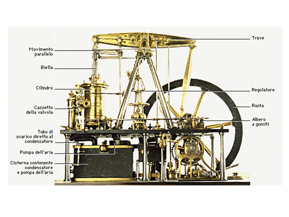 Savery Nel 1698 Thomas Savery (1650-1715) brevettò una pompa per il sollevamento dell acqua mediante la pressione del vapore.