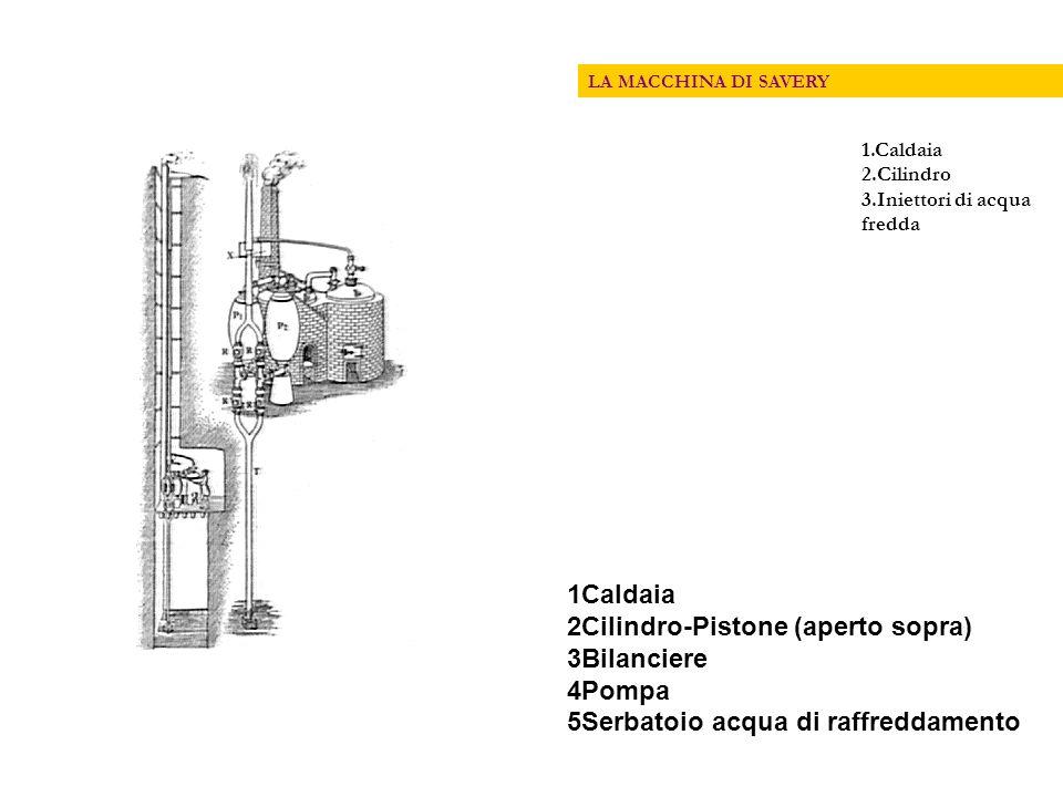 1Caldaia 2Cilindro-Pistone (aperto sopra) 3Bilanciere 4Pompa 5Serbatoio acqua di raffreddamento LA MACCHINA DI SAVERY 1.Caldaia 2.Cilindro 3.Iniettori di acqua fredda