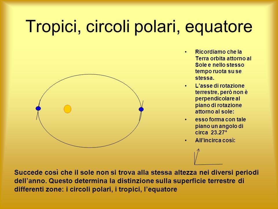 Tropici, circoli polari, equatore Ricordiamo che la Terra orbita attorno al Sole e nello stesso tempo ruota su se stessa. Lasse di rotazione terrestre