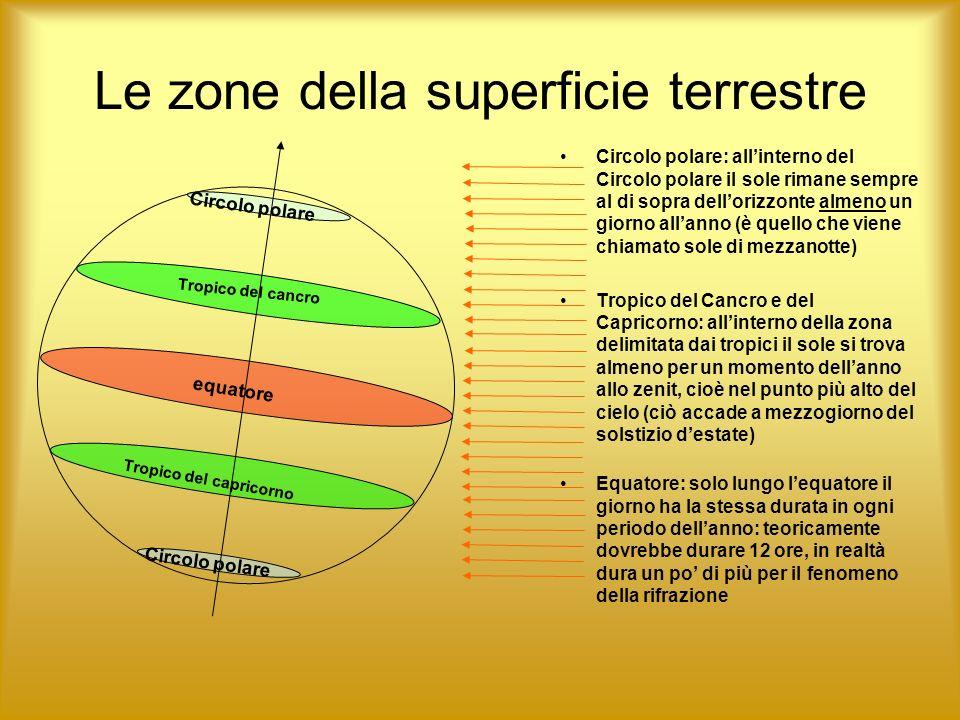 Le zone della superficie terrestre Circolo polare: allinterno del Circolo polare il sole rimane sempre al di sopra dellorizzonte almeno un giorno alla