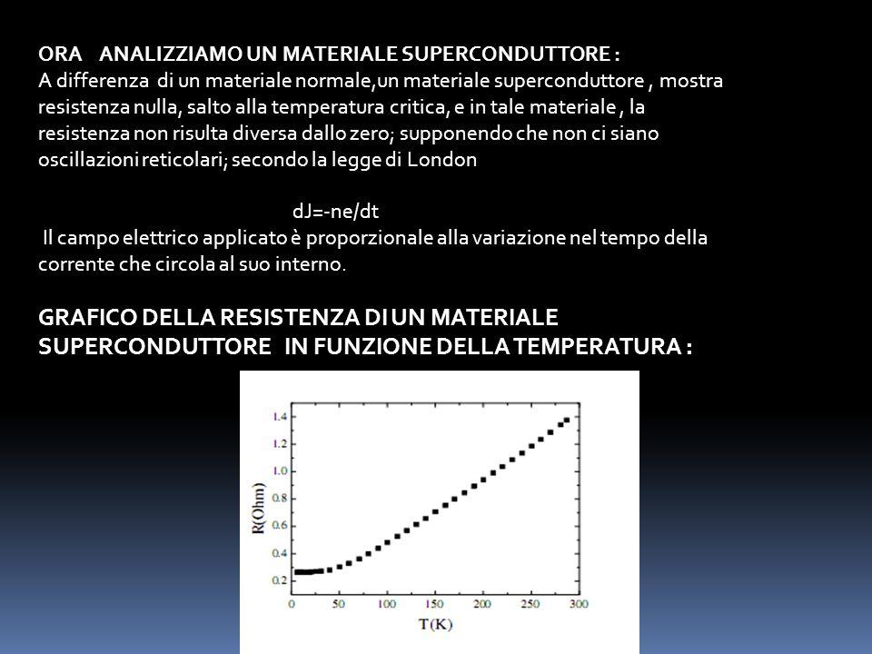L effetto Meissner-Ochsenfeld (noto anche più semplicemente come effetto Meissner) è l espulsione del campo magnetico dall interno di un superconduttore.campo magneticosuperconduttore Quando un superconduttore viene immerso in un campo magnetico di intensità inferiore ad un certo valore critico, esso manifesta un diamagnetismo perfetto, espellendo il campo magnetico dal suo interno; ciò avviene tramite la generazione di correnti superficiali che inducono, all interno del superconduttore, un campo magnetico opposto a quello applicato.diamagnetismocorrenti