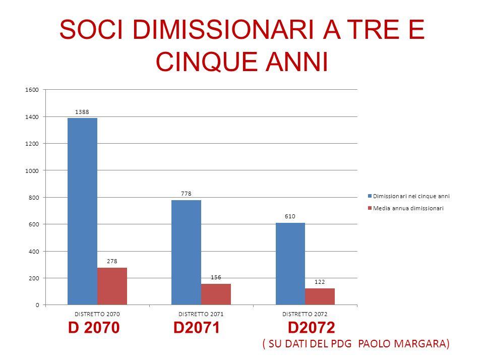 SOCI DIMISSIONARI A TRE E CINQUE ANNI ( SU DATI DEL PDG PAOLO MARGARA) D 2070 D2071 D2072