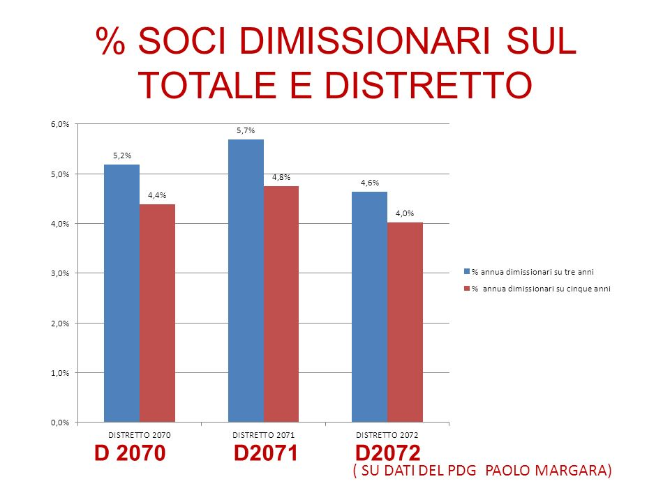 % SOCI DIMISSIONARI SUL TOTALE E DISTRETTO ( SU DATI DEL PDG PAOLO MARGARA) D 2070 D2071 D2072